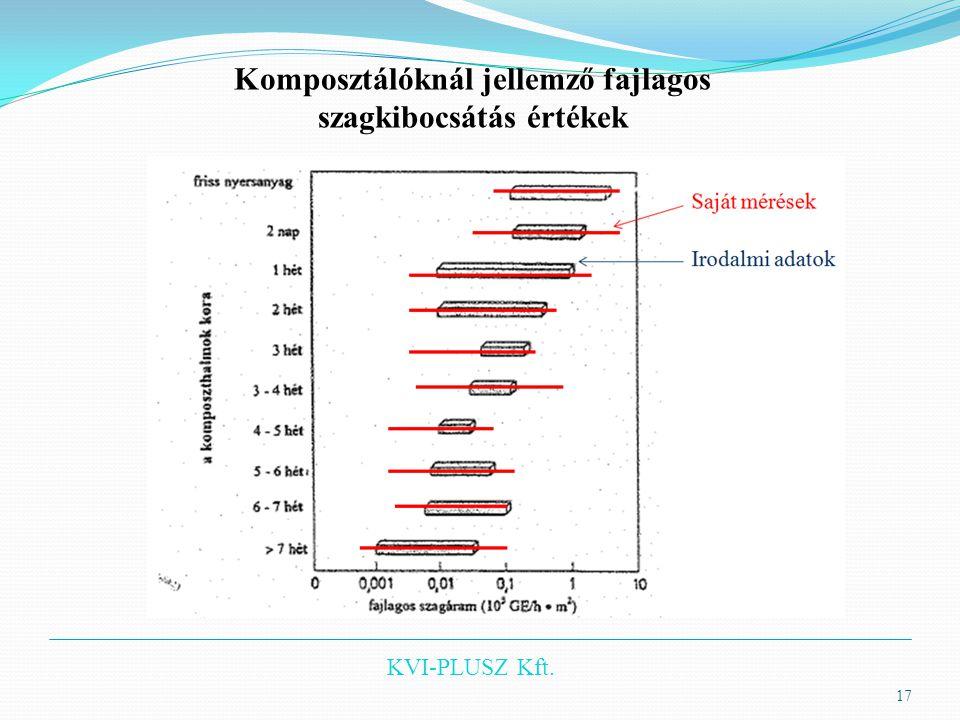 KVI-PLUSZ Kft. 17 Komposztálóknál jellemző fajlagos szagkibocsátás értékek