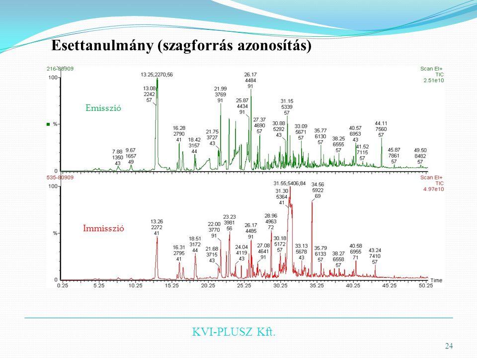 KVI-PLUSZ Kft. 24 Esettanulmány (szagforrás azonosítás) Emisszió Immisszió