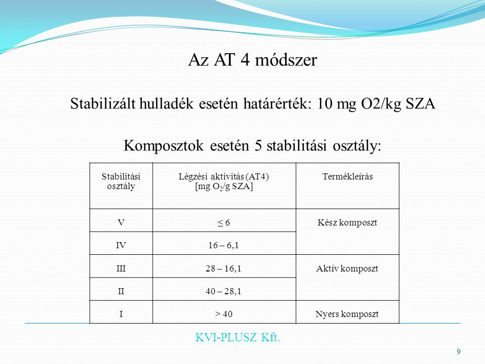 KVI-PLUSZ Kft. Az AT 4 módszer Stabilizált hulladék esetén határérték: 10 mg O2/kg SZA Komposztok esetén 5 stabilitási osztály: 9 Stabilitási osztály