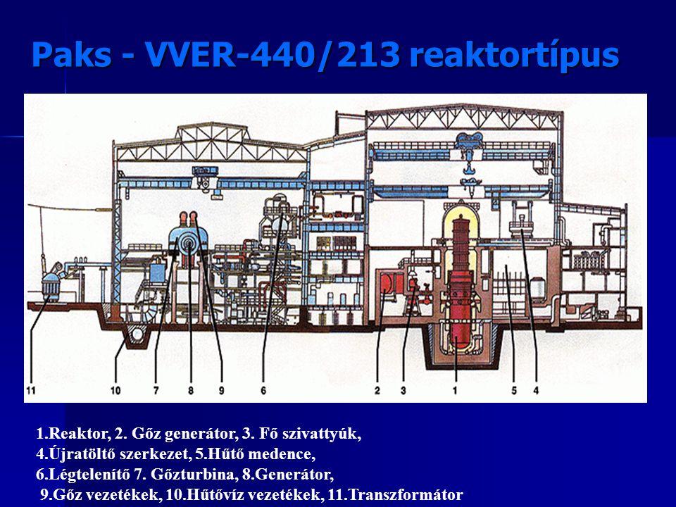 Paks - VVER-440/213 reaktortípus 1.Reaktor, 2. Gőz generátor, 3. Fő szivattyúk, 4.Újratöltő szerkezet, 5.Hűtő medence, 6.Légtelenítő 7. Gőzturbina, 8.
