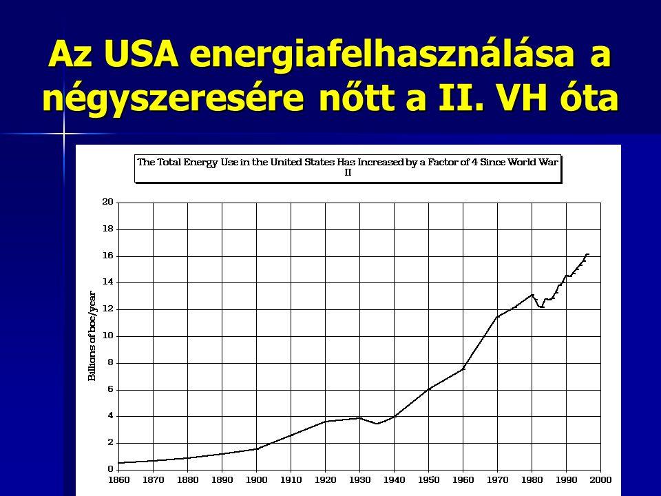 Az USA energiafelhasználása a négyszeresére nőtt a II. VH óta