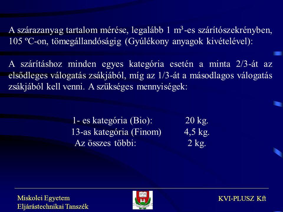 Miskolci Egyetem Eljárástechnikai Tanszék KVI-PLUSZ Kft A szárazanyag tartalom mérése, legalább 1 m 3 -es szárítószekrényben, 105 ºC-on, tömegállandós