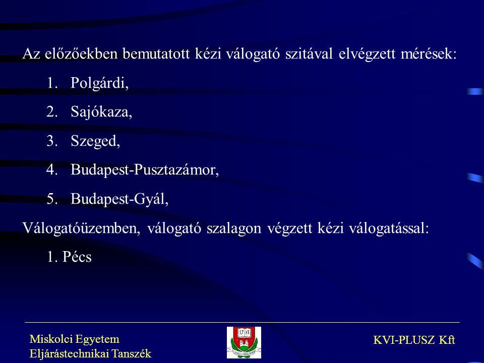 Miskolci Egyetem Eljárástechnikai Tanszék KVI-PLUSZ Kft Az előzőekben bemutatott kézi válogató szitával elvégzett mérések: 1.Polgárdi, 2.Sajókaza, 3.S