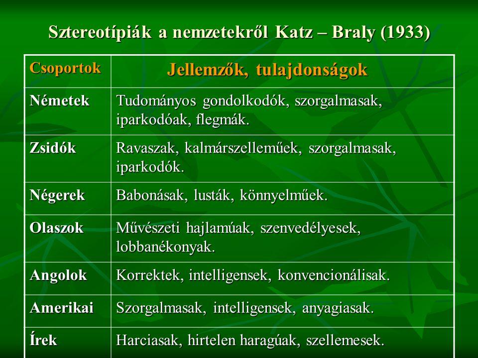 Sztereotípiák a nemzetekről Katz – Braly (1933) Csoportok Jellemzők, tulajdonságok Jellemzők, tulajdonságok Németek Tudományos gondolkodók, szorgalmas