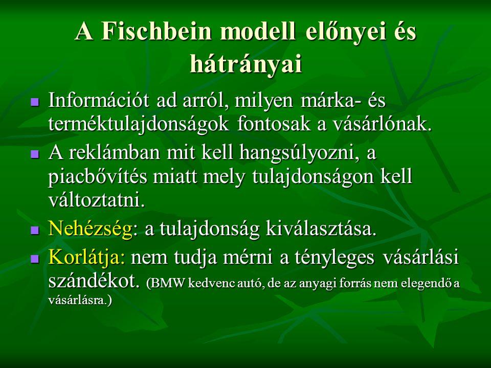A Fischbein modell előnyei és hátrányai  Információt ad arról, milyen márka- és terméktulajdonságok fontosak a vásárlónak.  A reklámban mit kell han