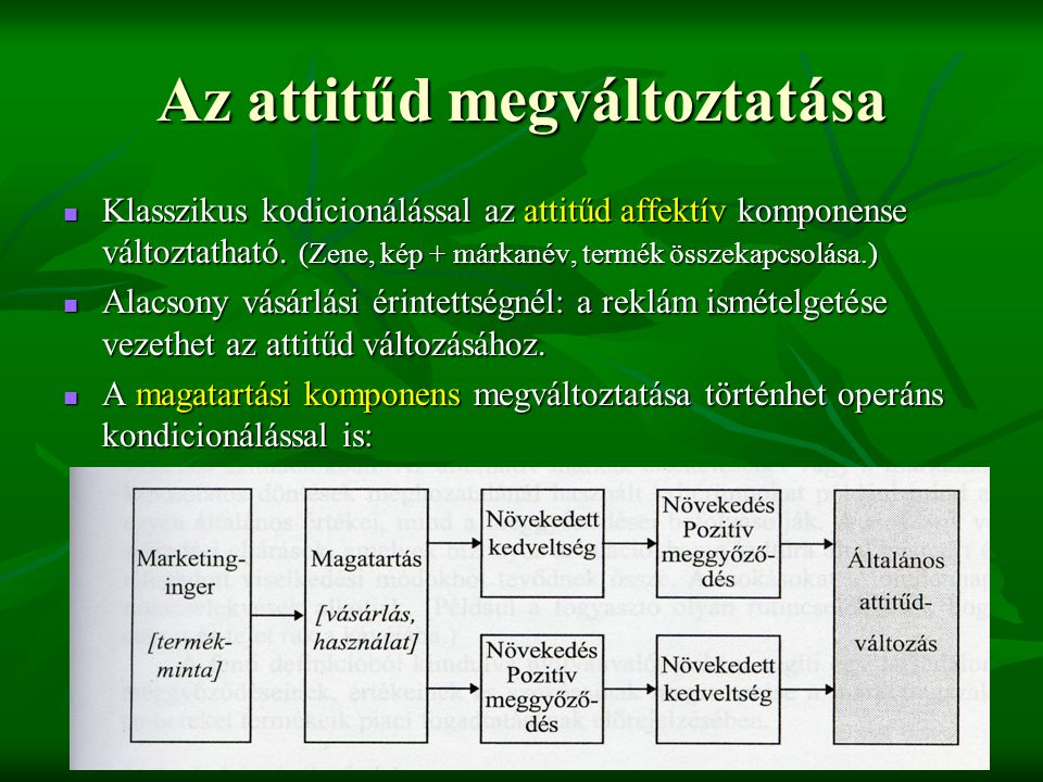 Az attitűd megváltoztatása  Klasszikus kodicionálással az attitűd affektív komponense változtatható. (Zene, kép + márkanév, termék összekapcsolása.)