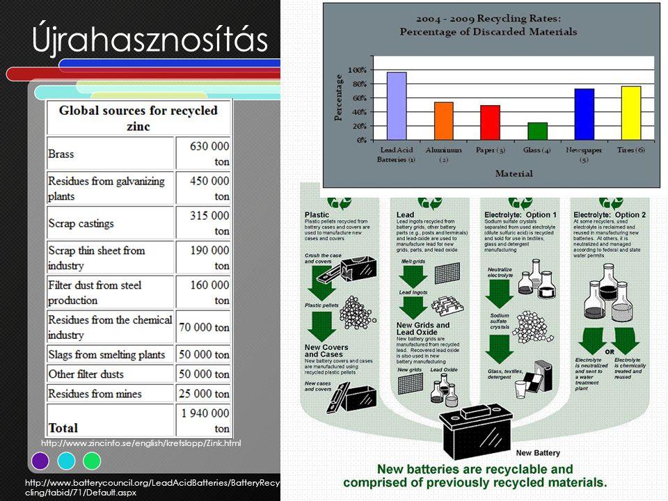 Újrahasznosítás http://www.batterycouncil.org/LeadAcidBatteries/BatteryRecy cling/tabid/71/Default.aspx http://www.zincinfo.se/english/kretslopp/Zink.