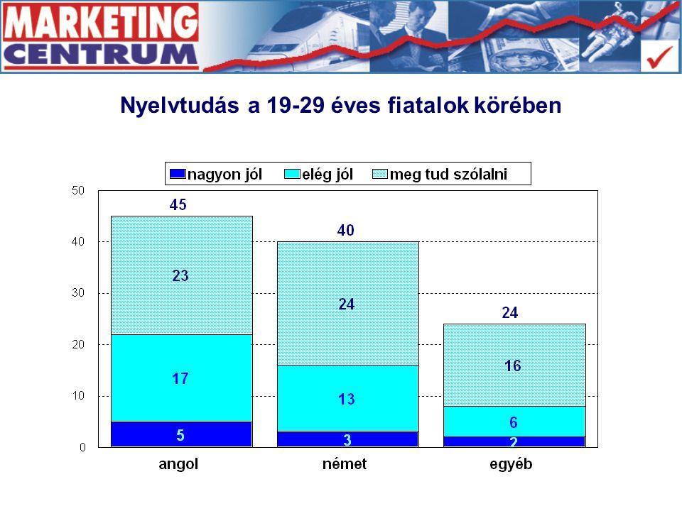 Nyelvtudás a 19-29 éves fiatalok körében