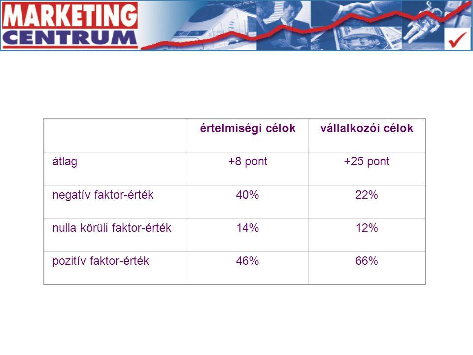 értelmiségi célokvállalkozói célok átlag+8 pont+25 pont negatív faktor-érték40%22% nulla körüli faktor-érték14%12% pozitív faktor-érték46%66%