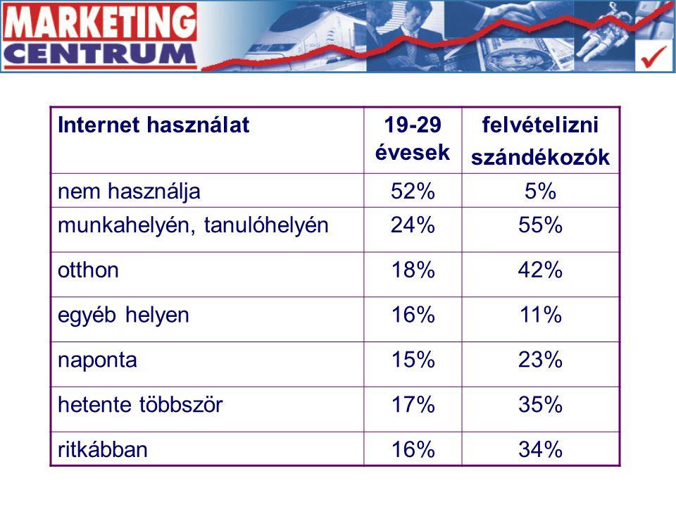 Internet használat19-29 évesek felvételizni szándékozók nem használja52%5% munkahelyén, tanulóhelyén24%55% otthon18%42% egyéb helyen16%11% naponta15%2