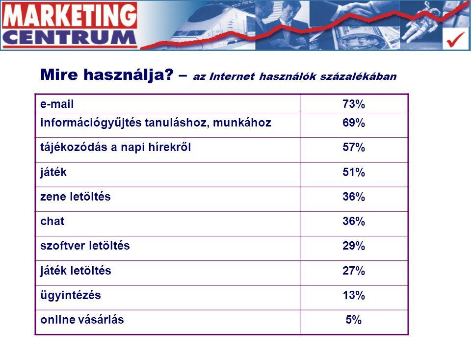 e-mail73% információgyűjtés tanuláshoz, munkához69% tájékozódás a napi hírekről57% játék51% zene letöltés36% chat36% szoftver letöltés29% játék letöltés27% ügyintézés13% online vásárlás5% Mire használja.