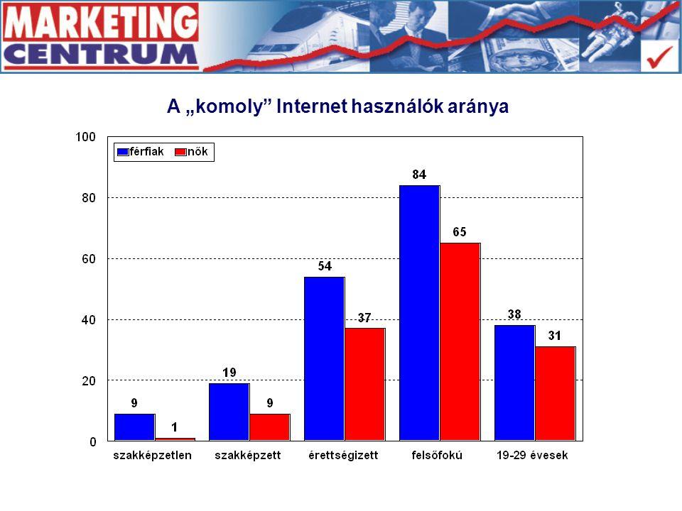 """A """"komoly"""" Internet használók aránya"""
