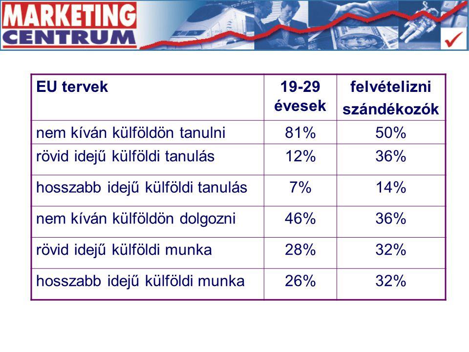 EU tervek19-29 évesek felvételizni szándékozók nem kíván külföldön tanulni81%50% rövid idejű külföldi tanulás12%36% hosszabb idejű külföldi tanulás7%14% nem kíván külföldön dolgozni46%36% rövid idejű külföldi munka28%32% hosszabb idejű külföldi munka26%32%