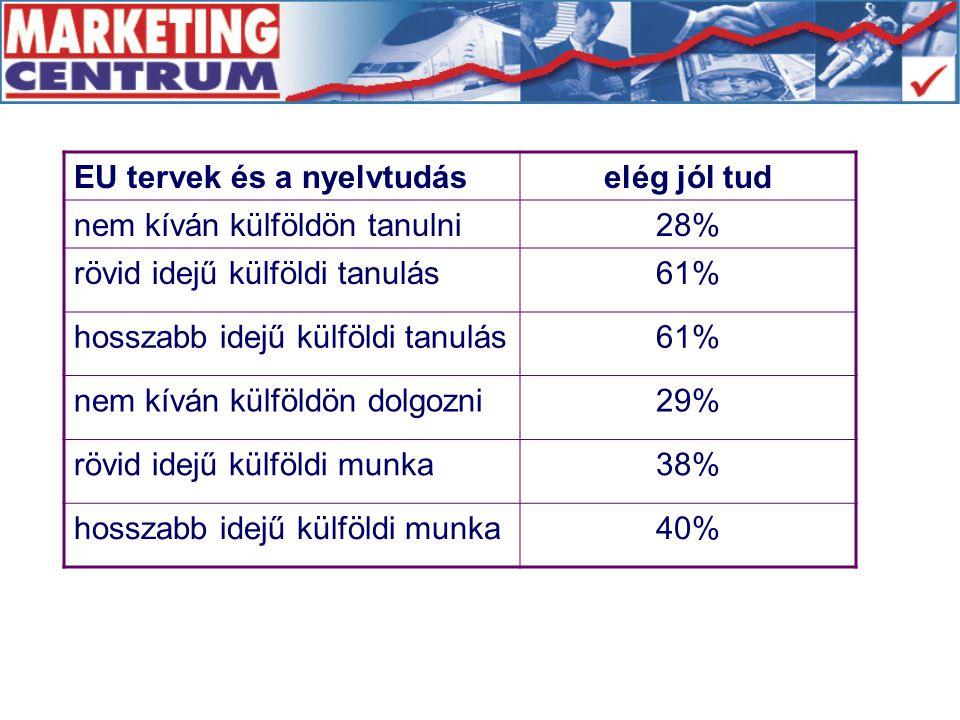 EU tervek és a nyelvtudáselég jól tud nem kíván külföldön tanulni28% rövid idejű külföldi tanulás61% hosszabb idejű külföldi tanulás61% nem kíván külföldön dolgozni29% rövid idejű külföldi munka38% hosszabb idejű külföldi munka40%