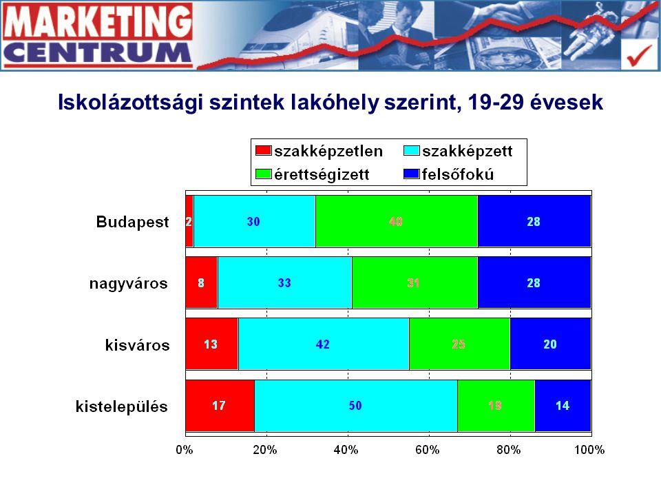 Iskolázottsági szintek lakóhely szerint, 19-29 évesek