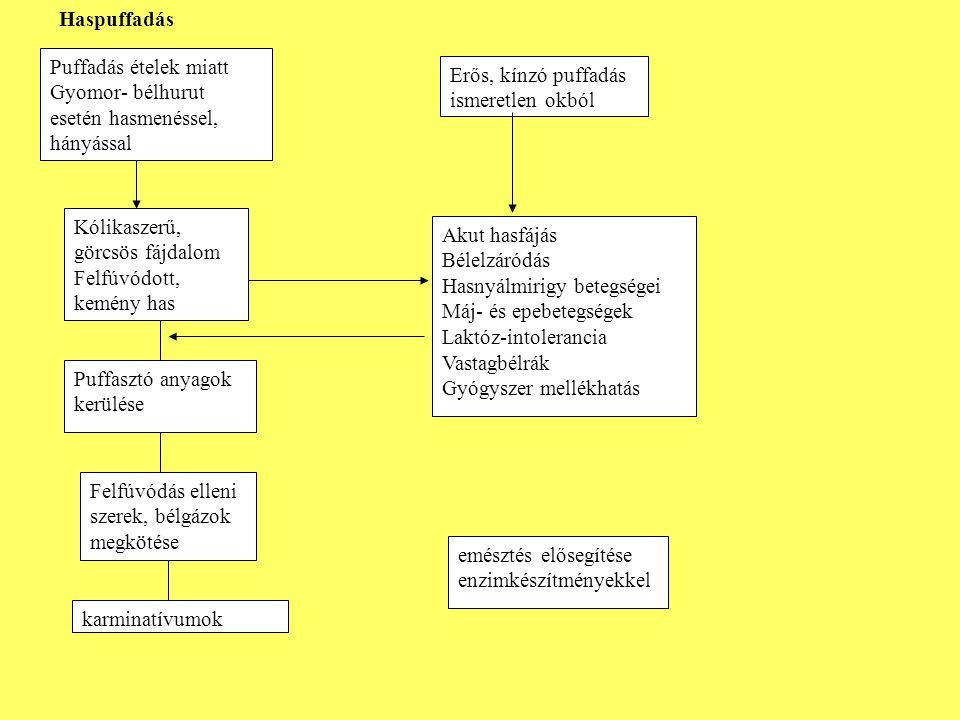 Puffadás ételek miatt Gyomor- bélhurut esetén hasmenéssel, hányással Erős, kínzó puffadás ismeretlen okból Kólikaszerű, görcsös fájdalom Felfúvódott, kemény has Akut hasfájás Bélelzáródás Hasnyálmirigy betegségei Máj- és epebetegségek Laktóz-intolerancia Vastagbélrák Gyógyszer mellékhatás Puffasztó anyagok kerülése Felfúvódás elleni szerek, bélgázok megkötése karminatívumok emésztés elősegítése enzimkészítményekkel Haspuffadás