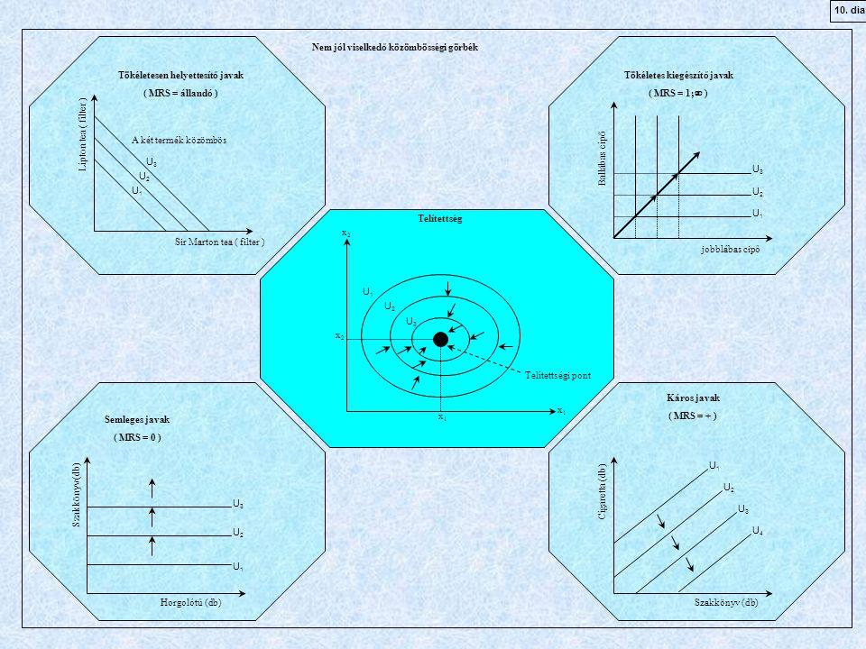 Nem jól viselkedő közömbösségi görbék Tökéletesen helyettesítő javak ( MRS = állandó ) Tökéletes kiegészítő javak ( MRS = 1;  ) Semleges javak ( MRS