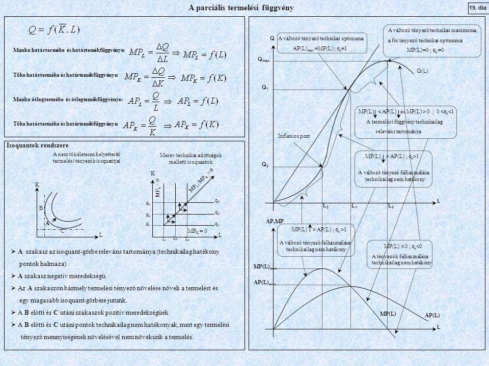 Q L L AP(L) MP(L) AP,MP L2L2 L1L1 L3L3 Q max. Q1Q1 Q2Q2 AP(L) max. MP(L) max. A változó tényező technikai optimuma AP(L) max. =MP(L) ;  L =1 A változ