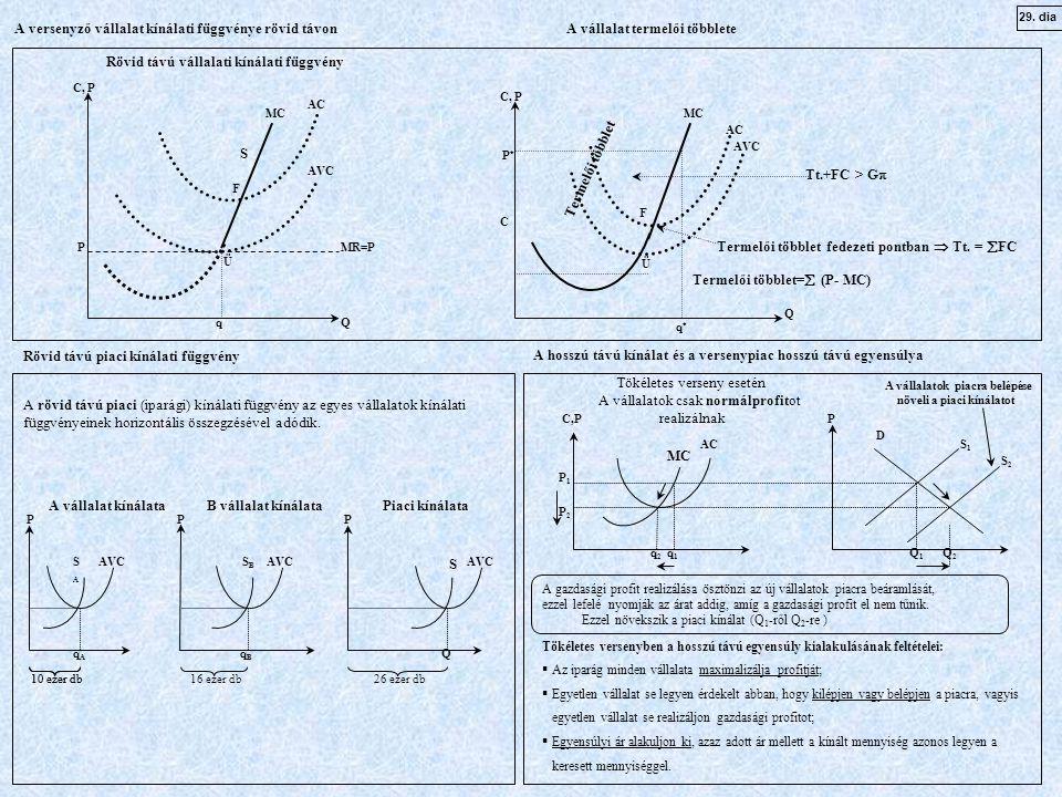 AC MC AVC AC Q Q C, P MR=P C P*P* Termelői többlet S F Ü P q*q* q Rövid távú vállalati kínálati függvény Termelői többlet=  (P- MC) Termelői többlet