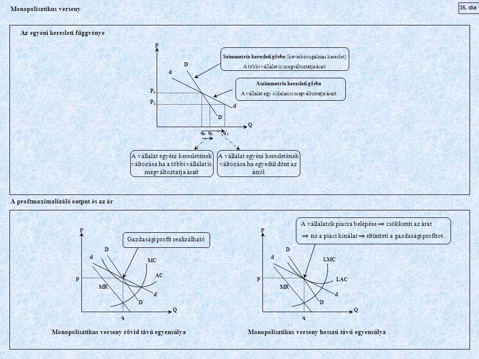 35. dia Monopolisztikus verseny Az egyéni keresleti függvénye D D'D' d'd' d P Q q 0 q 1 q ' 1 P 0 P 1 Szimmetria keresleti görbe (kevésbé rugalmas ker