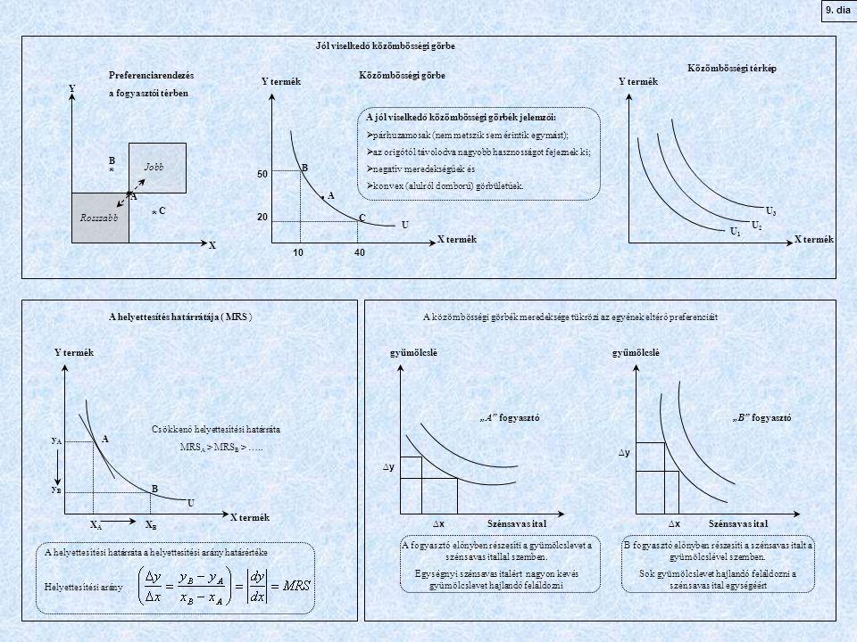 Y termék X termék U Y termék X termék U1U1 B. A C 40 10 20 50 U2U2 U3U3 Közömbösségi görbe Közömbösségi térkép A jól viselkedő közömbösségi görbék jel