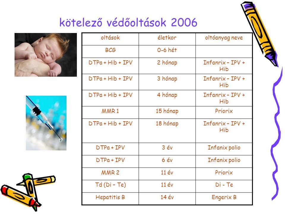 kötelező védőoltások 2006 oltásokéletkoroltóanyag neve BCG0-6 hét DTPa + Hib + IPV2 hónapInfanrix – IPV + Hib DTPa + Hib + IPV3 hónapInfanrix – IPV +