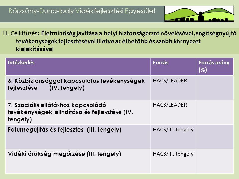 Börzsöny-Duna-Ipoly Vidékfejlesztési Egyesület III. Célkitűzés: Életminőség javítása a helyi biztonságérzet növelésével, segítségnyújtó tevékenységek
