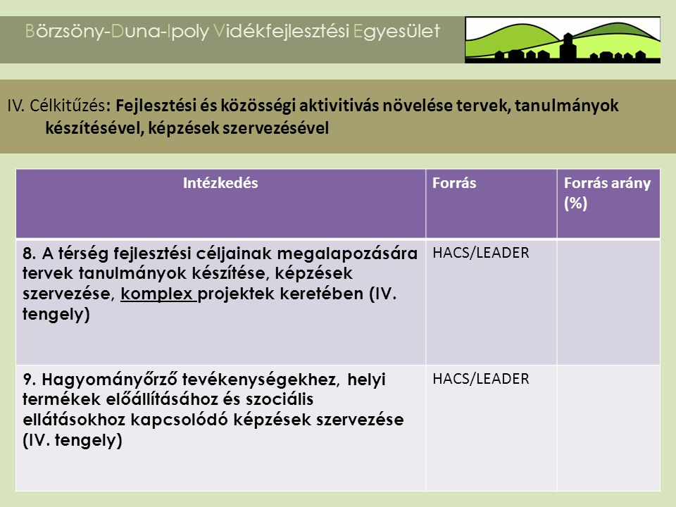 Börzsöny-Duna-Ipoly Vidékfejlesztési Egyesület IV. Célkitűzés: Fejlesztési és közösségi aktivitivás növelése tervek, tanulmányok készítésével, képzése