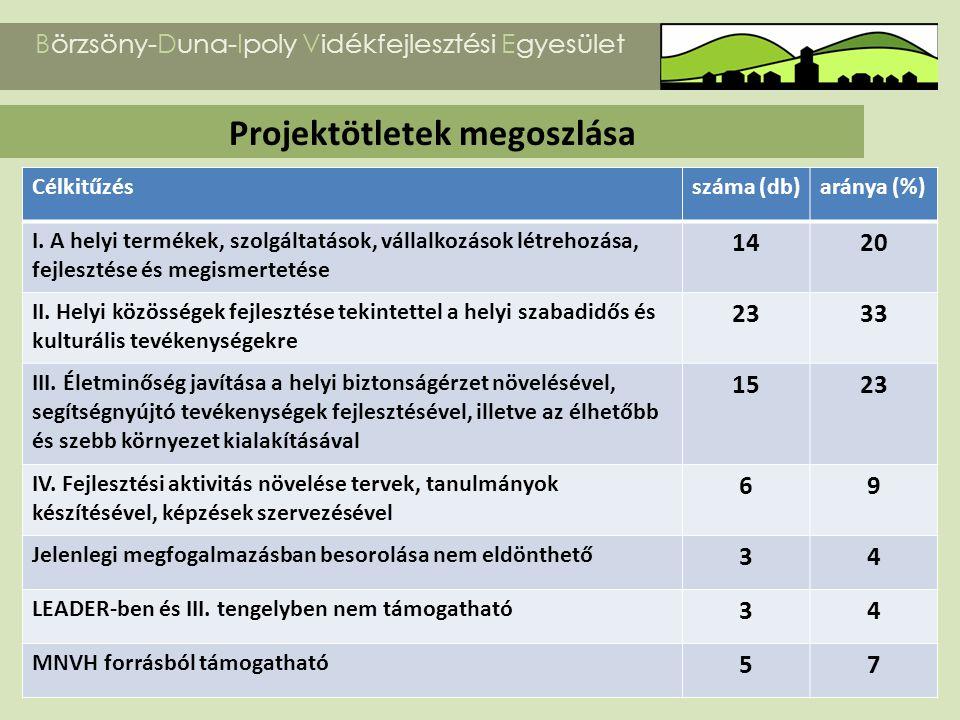 Projektötletek megoszlása Börzsöny-Duna-Ipoly Vidékfejlesztési Egyesület Célkitűzésszáma (db)aránya (%) I. A helyi termékek, szolgáltatások, vállalkoz