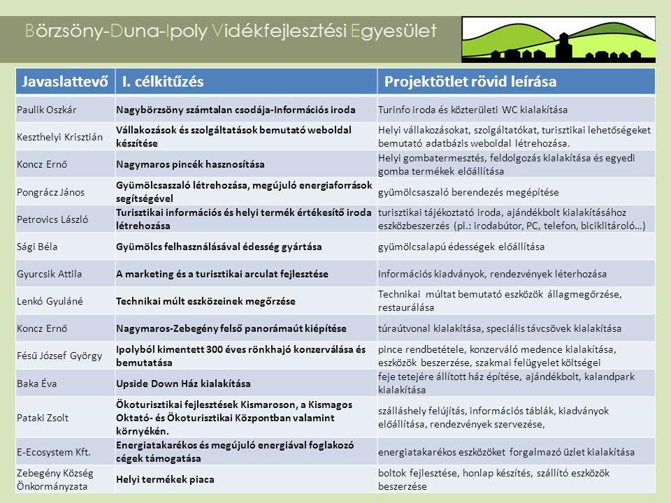 Börzsöny-Duna-Ipoly Vidékfejlesztési Egyesület JavaslattevőI. célkitűzésProjektötlet rövid leírása Paulik OszkárNagybörzsöny számtalan csodája-Informá