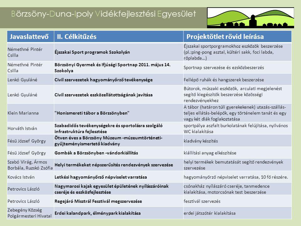 Börzsöny-Duna-Ipoly Vidékfejlesztési Egyesület JavaslattevőII. CélkitűzésProjektötlet rövid leírása Némethné Pintér Csilla Éjszakai Sport programok Sz