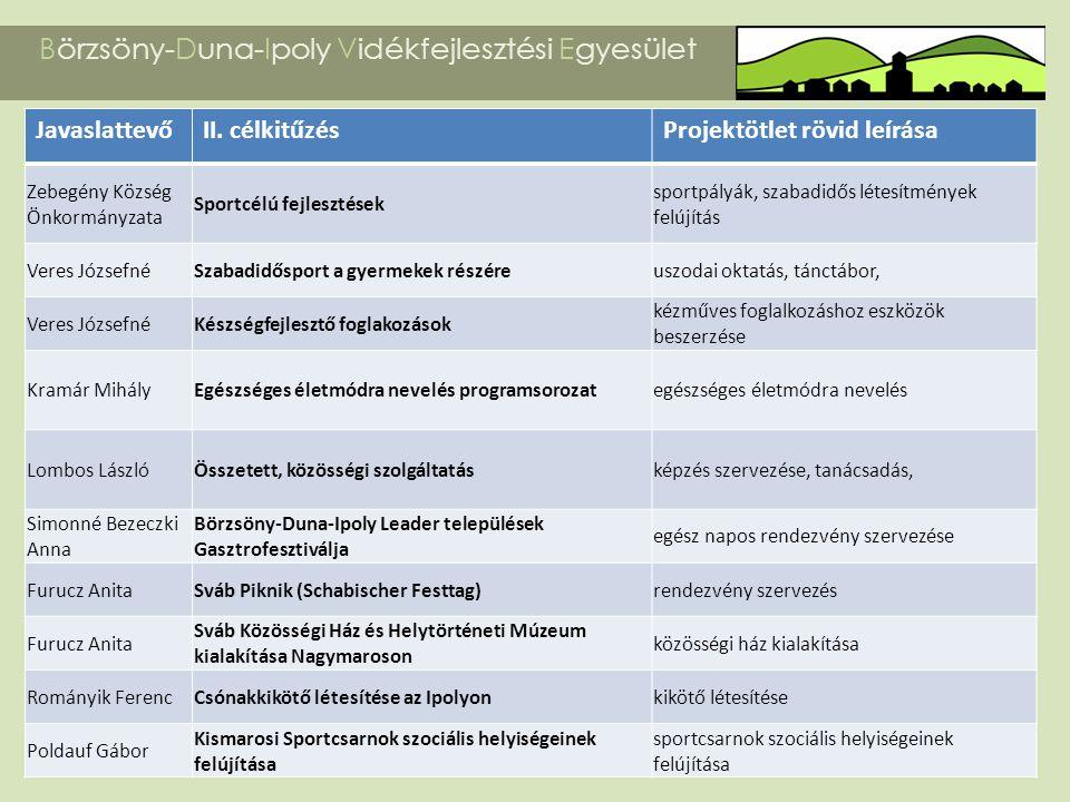 Börzsöny-Duna-Ipoly Vidékfejlesztési Egyesület JavaslattevőII. célkitűzésProjektötlet rövid leírása Zebegény Község Önkormányzata Sportcélú fejlesztés
