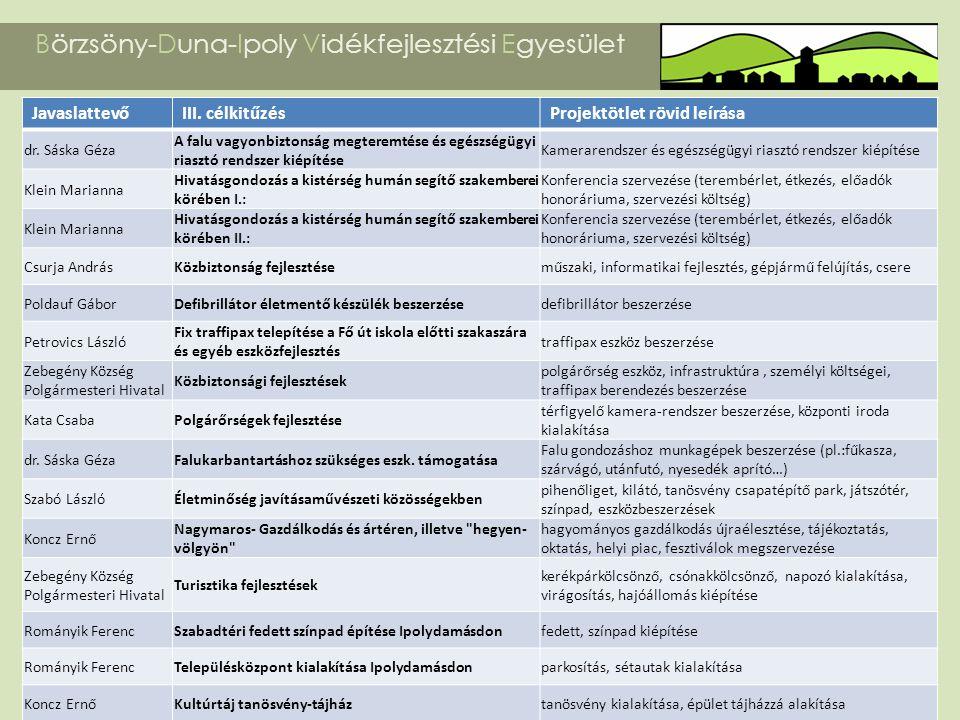 Börzsöny-Duna-Ipoly Vidékfejlesztési Egyesület JavaslattevőIII. célkitűzésProjektötlet rövid leírása dr. Sáska Géza A falu vagyonbiztonság megteremtés