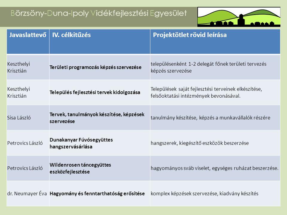 Börzsöny-Duna-Ipoly Vidékfejlesztési Egyesület JavaslattevőIV. célkitűzésProjektötlet rövid leírása Keszthelyi Krisztián Területi programozás képzés s