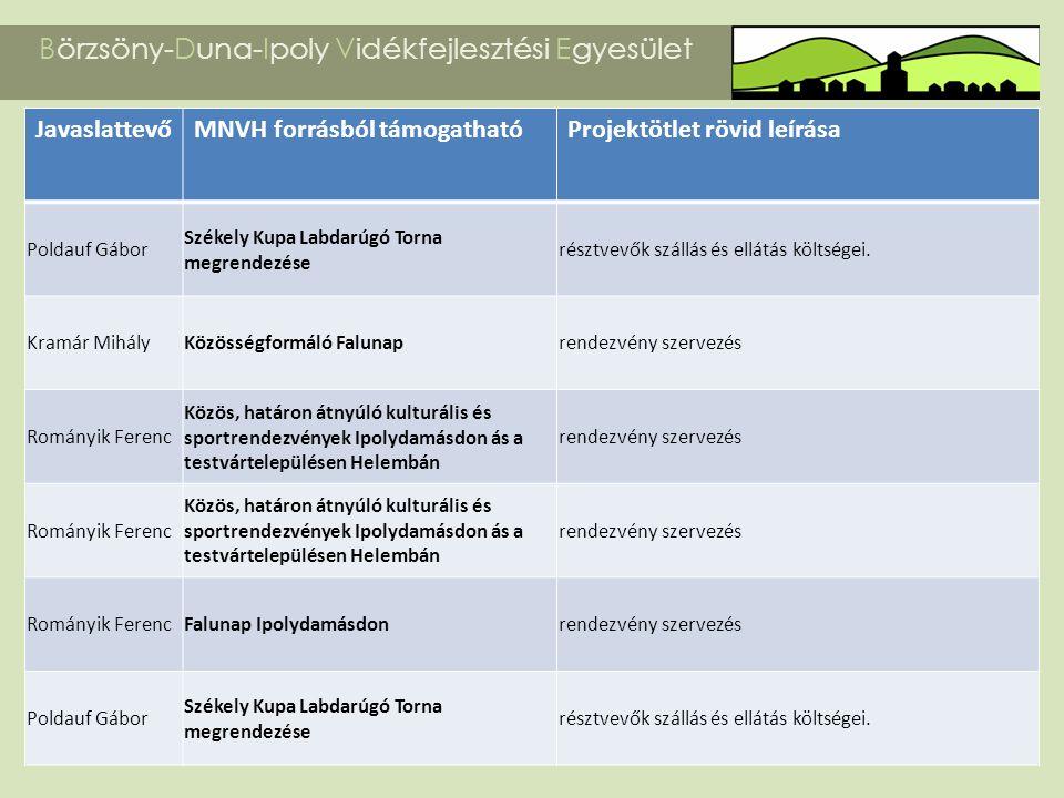 Börzsöny-Duna-Ipoly Vidékfejlesztési Egyesület JavaslattevőMNVH forrásból támogathatóProjektötlet rövid leírása Poldauf Gábor Székely Kupa Labdarúgó T