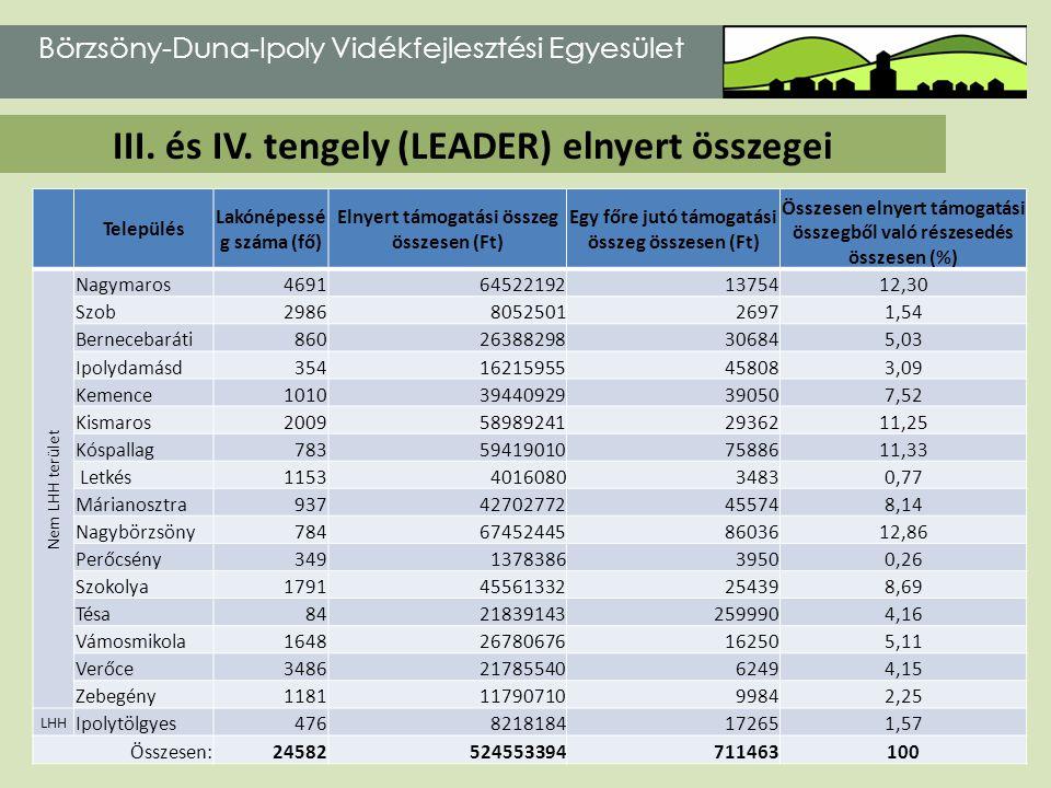 III. és IV. tengely (LEADER) elnyert összegei Börzsöny-Duna-Ipoly Vidékfejlesztési Egyesület Település Lakónépessé g száma (fő) Elnyert támogatási öss