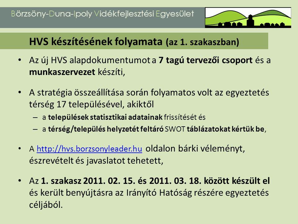 Börzsöny-Duna-Ipoly Vidékfejlesztési Egyesület JavaslattevőI.