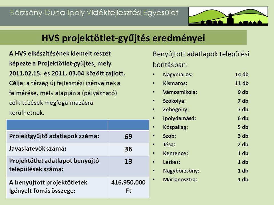 A HVS elkészítésének kiemelt részét képezte a Projektötlet-gyűjtés, mely 2011.02.15. és 2011. 03.04 között zajlott. Célja: a térség új fejlesztési igé