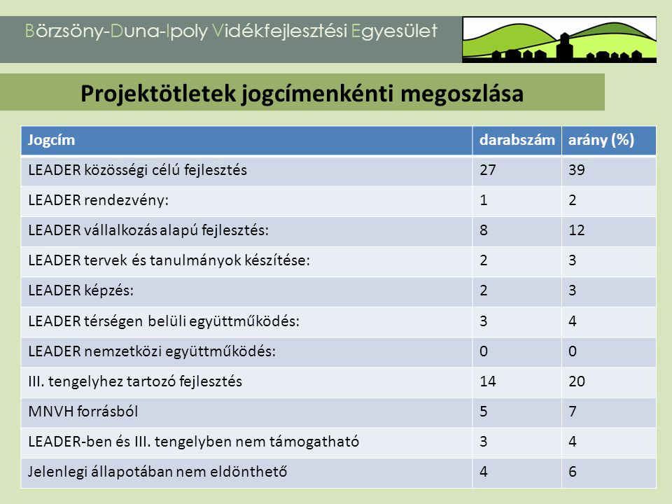 Projektötletek jogcímenkénti megoszlása Börzsöny-Duna-Ipoly Vidékfejlesztési Egyesület Jogcímdarabszámarány (%) LEADER közösségi célú fejlesztés2739 L