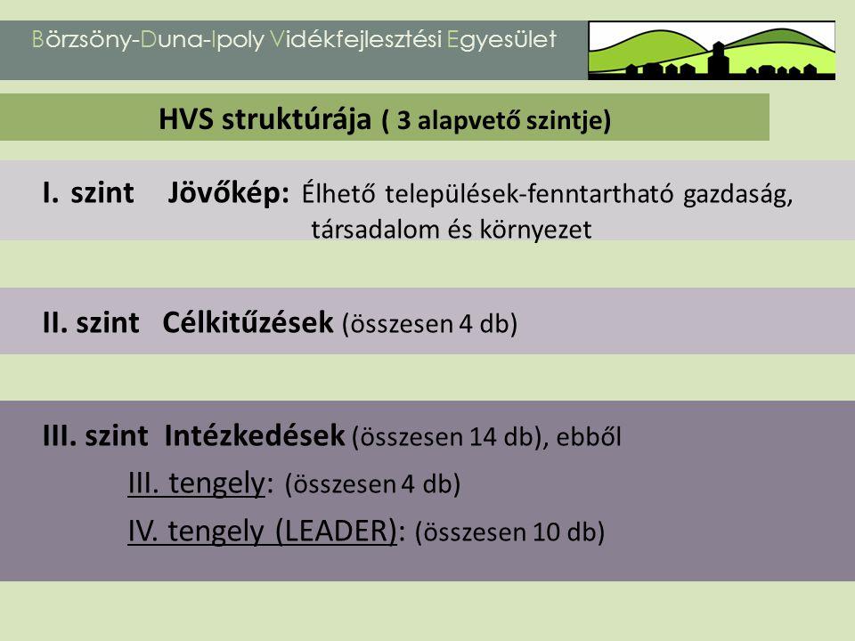 I. szint Jövőkép: Élhető települések-fenntartható gazdaság, társadalom és környezet II. szint Célkitűzések (összesen 4 db) III. szint Intézkedések (ös