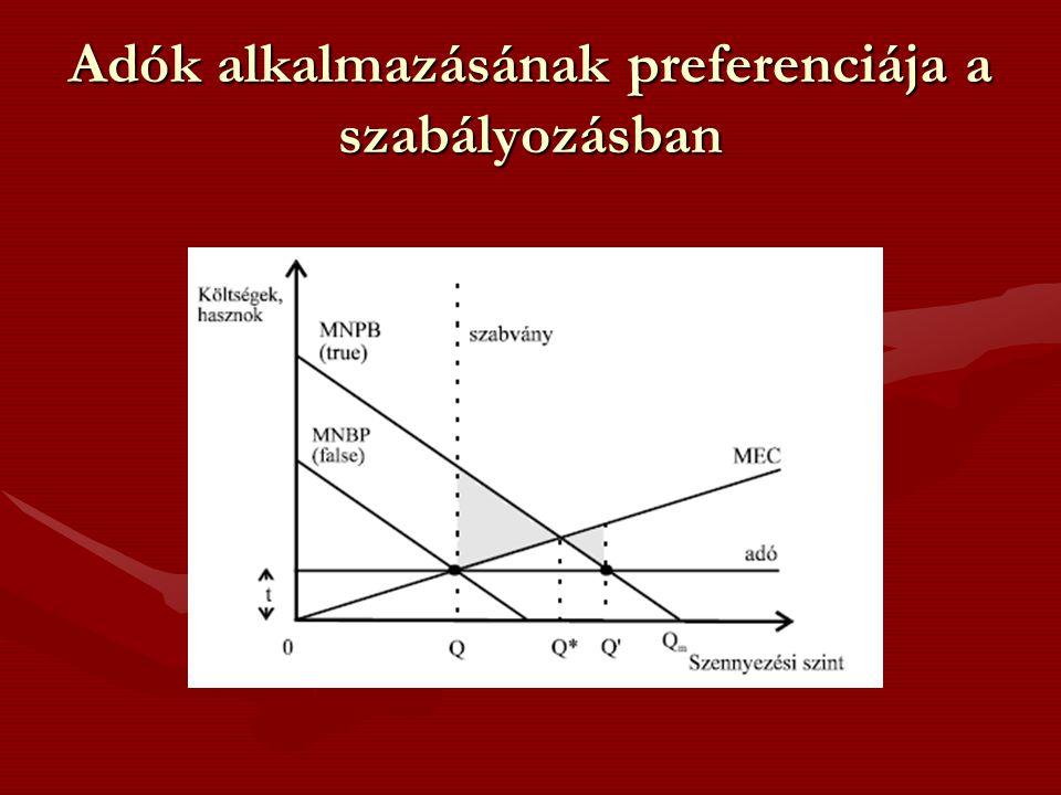 Adók alkalmazásának preferenciája a szabályozásban
