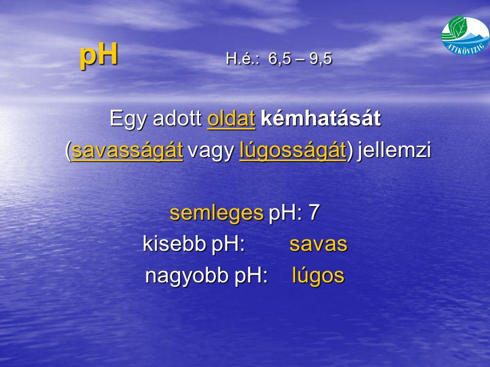 pH H.é.: 6,5 – 9,5 Egy adott oldat kémhatását oldat (savasságát vagy lúgosságát) jellemzi (savasságát vagy lúgosságát) jellemzisavasságátlúgosságátsavasságátlúgosságát semleges pH: 7 kisebb pH:savas nagyobb pH:lúgos