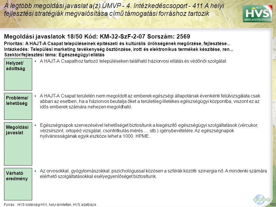 105 Forrás:HVS kistérségi HVI, helyi érintettek, HVS adatbázis Megoldási javaslatok 18/50 Kód: KM-32-SzF-2-07 Sorszám: 2569 A legtöbb megoldási javaslat a(z) ÚMVP - 4.