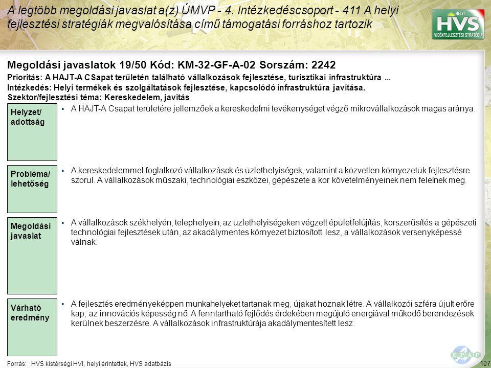 107 Forrás:HVS kistérségi HVI, helyi érintettek, HVS adatbázis Megoldási javaslatok 19/50 Kód: KM-32-GF-A-02 Sorszám: 2242 A legtöbb megoldási javaslat a(z) ÚMVP - 4.