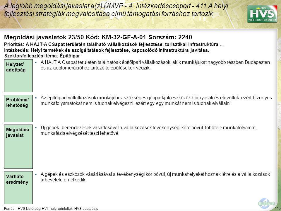 115 Forrás:HVS kistérségi HVI, helyi érintettek, HVS adatbázis Megoldási javaslatok 23/50 Kód: KM-32-GF-A-01 Sorszám: 2240 A legtöbb megoldási javaslat a(z) ÚMVP - 4.