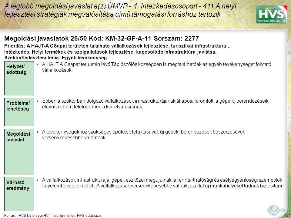 121 Forrás:HVS kistérségi HVI, helyi érintettek, HVS adatbázis Megoldási javaslatok 26/50 Kód: KM-32-GF-A-11 Sorszám: 2277 A legtöbb megoldási javaslat a(z) ÚMVP - 4.