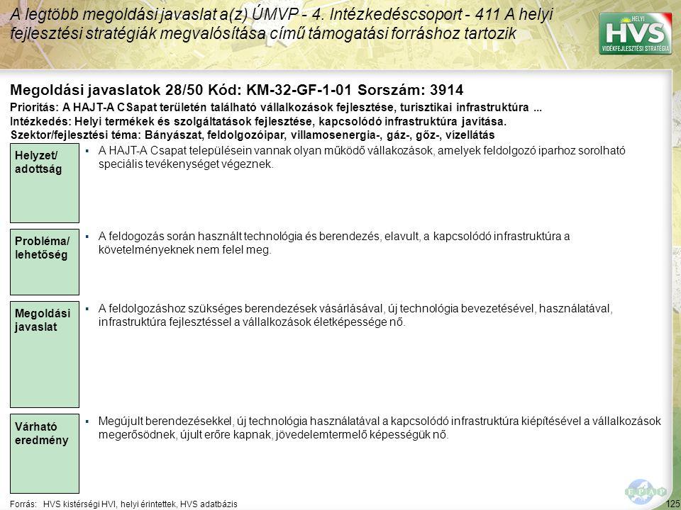 125 Forrás:HVS kistérségi HVI, helyi érintettek, HVS adatbázis Megoldási javaslatok 28/50 Kód: KM-32-GF-1-01 Sorszám: 3914 A legtöbb megoldási javaslat a(z) ÚMVP - 4.
