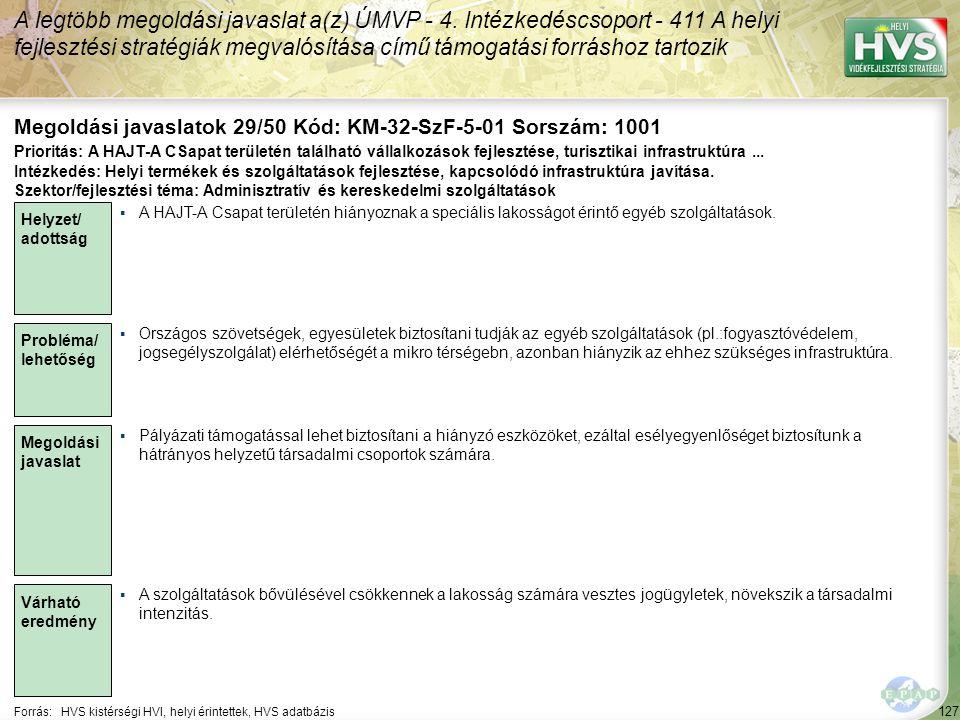 127 Forrás:HVS kistérségi HVI, helyi érintettek, HVS adatbázis Megoldási javaslatok 29/50 Kód: KM-32-SzF-5-01 Sorszám: 1001 A legtöbb megoldási javaslat a(z) ÚMVP - 4.