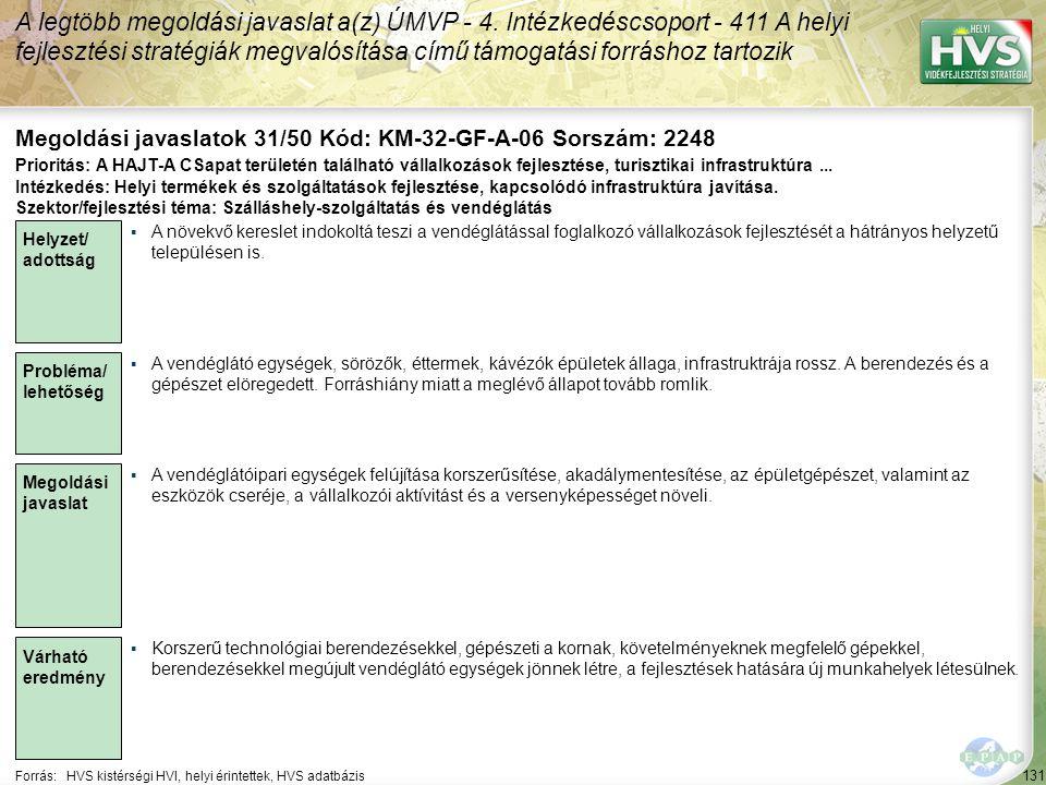 131 Forrás:HVS kistérségi HVI, helyi érintettek, HVS adatbázis Megoldási javaslatok 31/50 Kód: KM-32-GF-A-06 Sorszám: 2248 A legtöbb megoldási javaslat a(z) ÚMVP - 4.