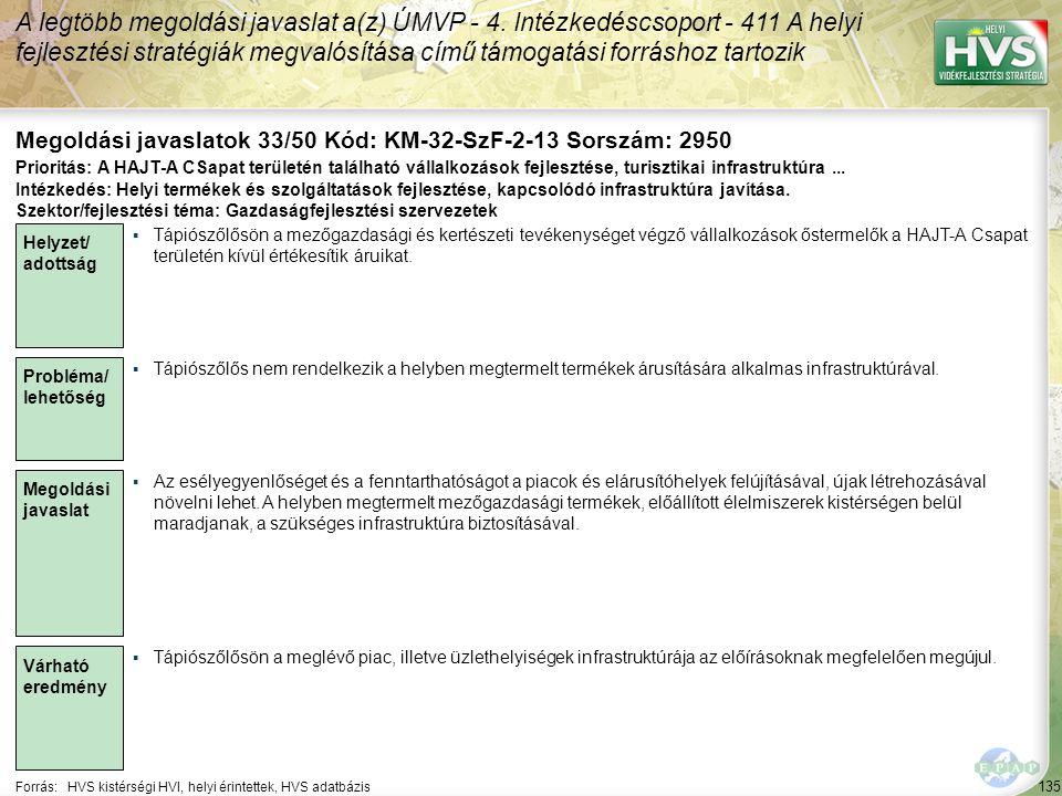 135 Forrás:HVS kistérségi HVI, helyi érintettek, HVS adatbázis Megoldási javaslatok 33/50 Kód: KM-32-SzF-2-13 Sorszám: 2950 A legtöbb megoldási javaslat a(z) ÚMVP - 4.